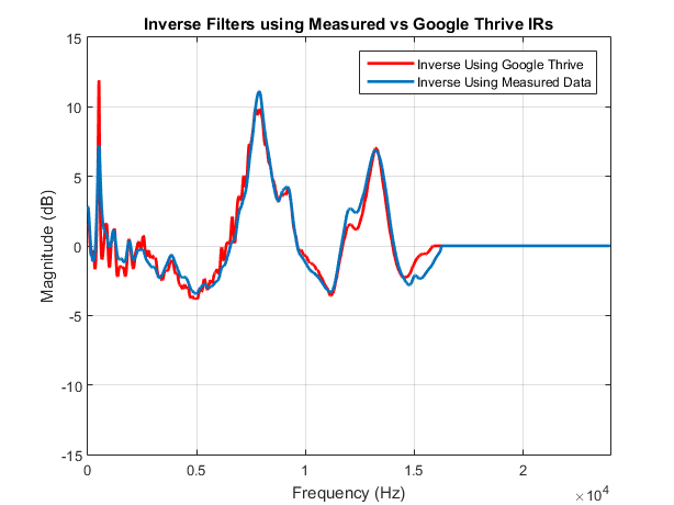 Measured IRs vs Thrive IRs Inverse Filters